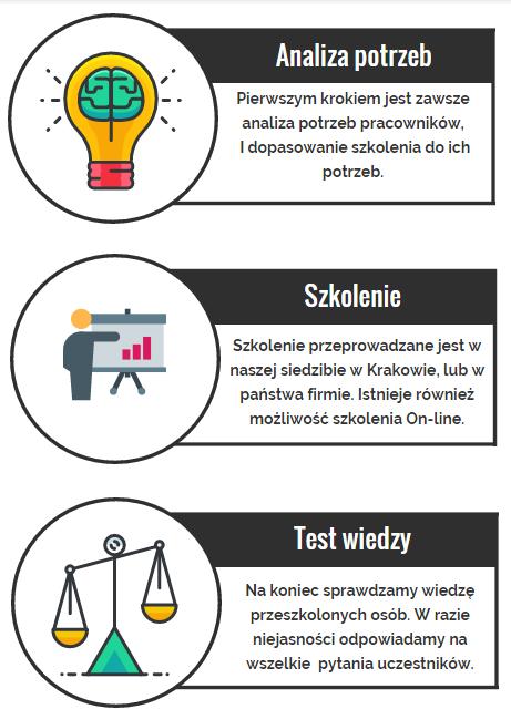 Szkolenia informatyczne YOSI.PL