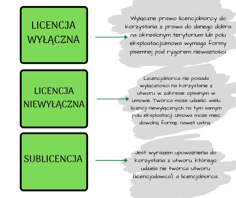 yosi licencja na oprogramowanie