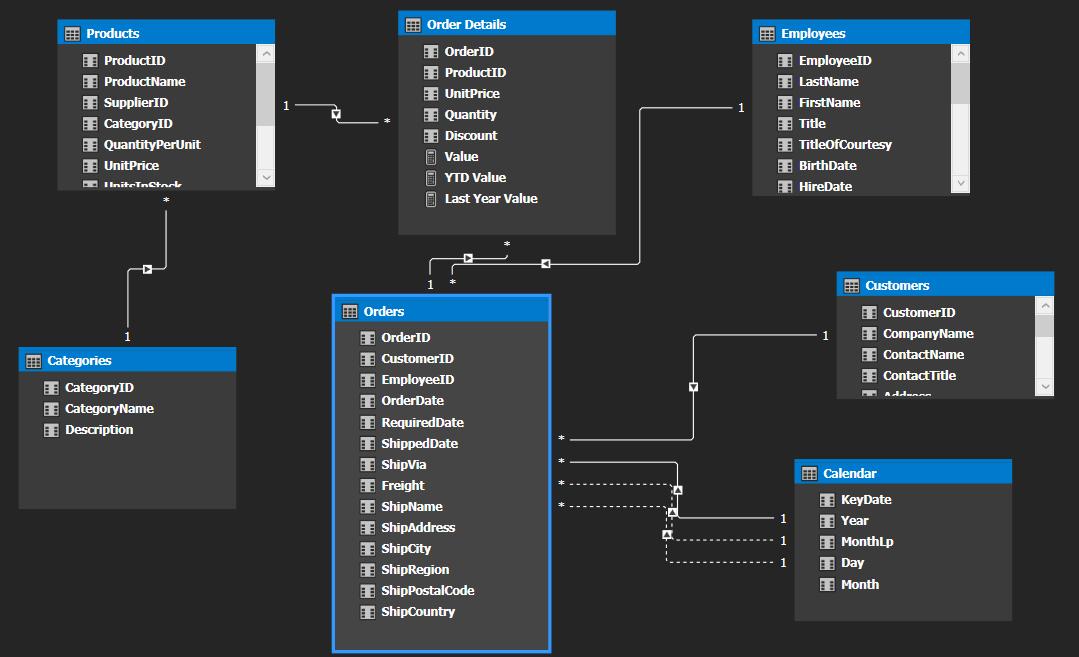 model tabelaryczny w SQL Server Analysis Services - YOSI